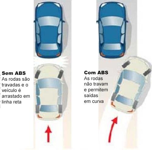Freio-com-ABS